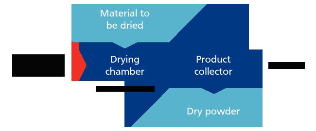 Active Freeze Drying process