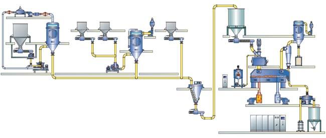 Flow diagram of a milling, mixing and agglomeration system